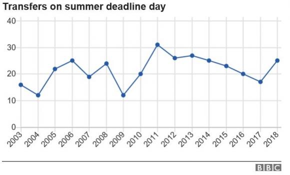 이번 여름 이적시장 마감일에 성사된 계약은 25건이었다.