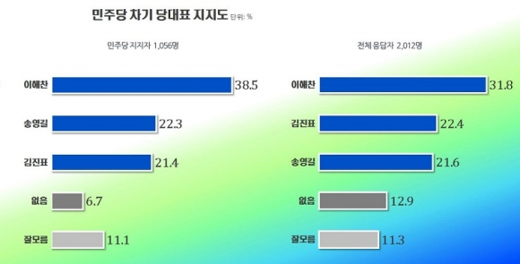 리얼미터 민주당 차기 당대표 지지도 설문조사 결과 (리얼미터 제공)