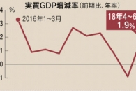 일본, 6개월 만에 마이너스 성장세 탈출… 2분기 성장률 1.9% 기록