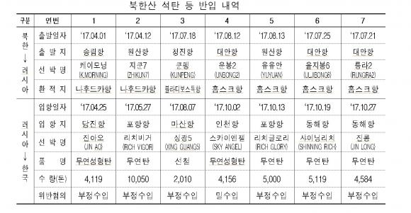 북한산 석탄 등 반입 내역. 관세청 제공