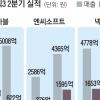 엔씨, 영업익 1595억 '호실적'… 넷마블·넥슨 '주춤'