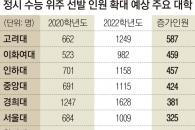 """""""수능 30% 늘려도 실제 증가 인원 0.6%""""… '어정쩡한' 대입개편안"""
