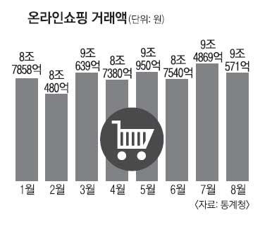 온라인쇼핑 60%가 '모바일'