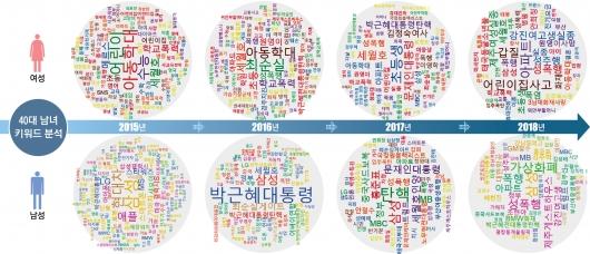 """데이터분석 업체 데이터앤피플이 2015~2018년 서울신문을 포함한 대한민국 주요 언론사 기사 38만 6805건을 독자의 검색어, 클릭 수 등을 통해 빅데이터로 분석한 모습. 40대 남녀 독자가 연도별로 관심이 많이 보인 단어를 그래픽을 통해 확인할 수 있다. 같은 나이대임에도 연도별로 성별에 따른 관심도가 확연히 다른점이 눈에 띈다. 서진수 데이터앤피플 대표는 """"빅데이터의 강점은 많은 사람들의 개별적인 관심도나 취향 등을 이러한 데이터를 기반으로 분석해 낼 수 있다는 것""""이라고 말했다.  데이터앤피플 제공"""