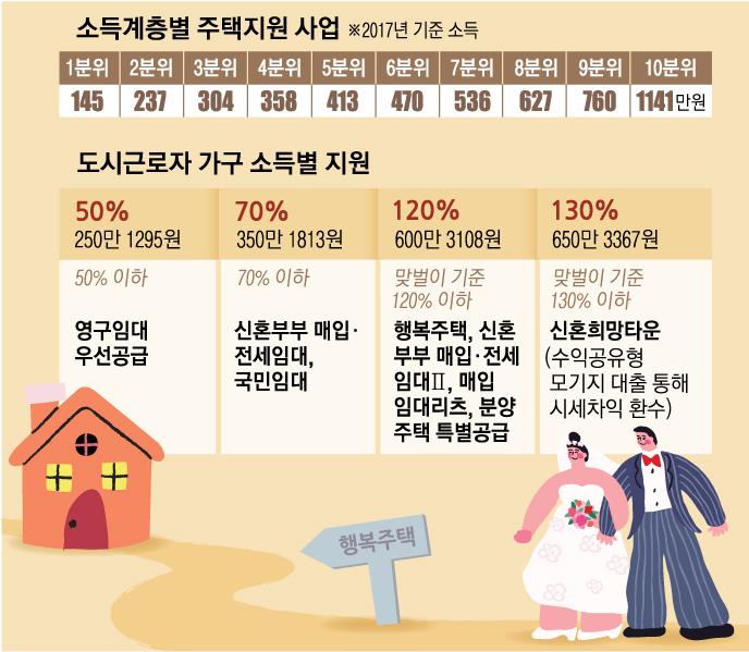 [신혼부부 내 집 구하기] 결혼 7년차 김대리, 月14만원으로 서울 한복판 행복주택 산다
