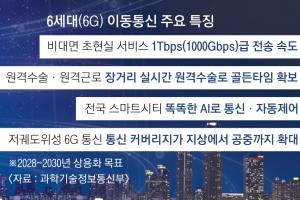 """""""세계 첫 6G 시대 연다"""" 5년간 2000억원 투입"""