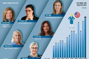 포천 500대 기업 여성 CEO 역대 최다… 대세일까, '유리절벽'일까…