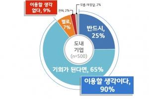 """경기지역 기업 90% """"경기도 지방조달시스템 개발하면 이용할 것"""""""