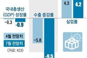 올 성장률 -0.9%… 내년엔 반등 기대