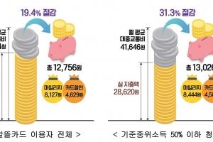 광역알뜰교통카드 써보니 月 1만 2756원 절감