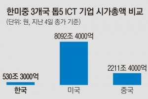 ICT 강국 맞나?… 세계 톱100기업에 韓은 삼성전자뿐