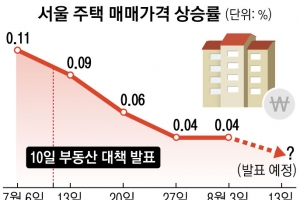 """""""한달새 집값 상승률 꺾였다"""" 한국감정원 통계 제시한 靑"""