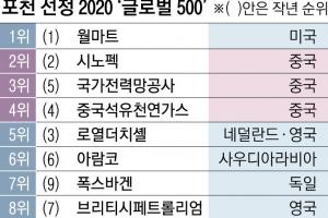 포천 '세계 500대 기업'  중국 124곳, 美 제쳤다