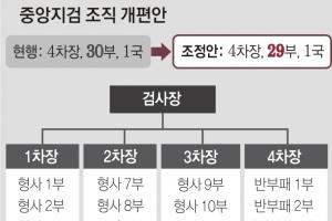 윤석열 수족 자른 법무부, 대검 특수·공안 등 차장급 4자리 폐지