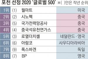 中 '포천 500대 기업' 124곳… 美 제쳤다