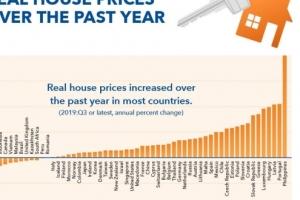 세계 집값 상승률…한국은 63개국 중 37위 '중하위권'
