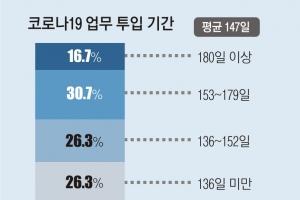 """코로나 대응인력 3명 중 1명 """"번아웃""""… 70%는 """"갑질에 울분"""""""