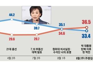 '호남·중도·청년' 3대 지지층 이탈… 민주당 '오만 프레임'의…