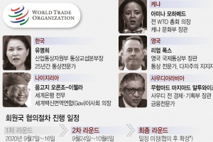 유명희 WTO 총장 선거 2라운드에, 다섯이 새달 6일까지 경쟁