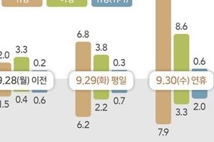 추석연휴 도로 10월 1일 오후 2~3시 가장 혼잡…일평균 이동은 28%…