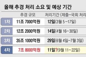 여야 통신비 기싸움에… 4차 추경 '초치기 심사'