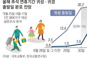 추석 연휴 하루 평균 이동 28.5% 줄어들 듯