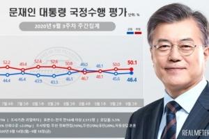 추미애 정국 속 文 국정지지율 부정 평가 2주 연속 50%(종합)