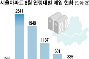 서울 아파트 거래 반토막인데… 30대 '영끌'은 최고치