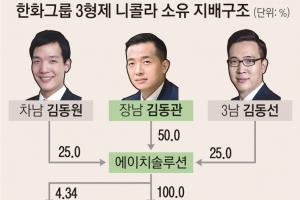 '니콜라 사기 논란' 직격탄 맞은 한화… 3형제 승계·상장 노심초…