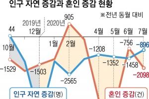 혼인 건수 1981년 이후 최소… 인구 9개월째 자연 감소