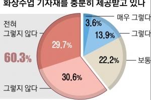 """화상수업 툭하면 튕겨나가 먹통…교사 60% """"기자재 지원 못 받아""""…"""