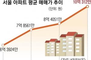 서울아파트값 평균 10억 시대… 성북구 40% 급등