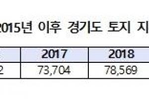 """경기도 토지 지분거래 6년간 40만건…""""상당수 부동산 투기 의심"""""""