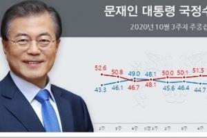 """""""긍정↑부정↓"""" 문재인 대통령 긍정평가, 46.3%"""