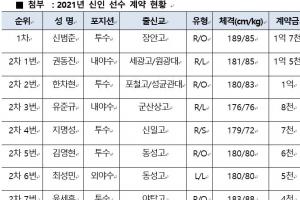 kt 위즈 신인 선수 11명 전원 계약