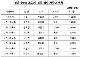 한화, 신인 선수 11명 전원 계약