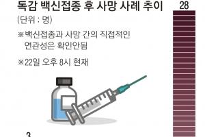 """""""17세 고교생 사인, 독감 백신 접종과 무관"""""""