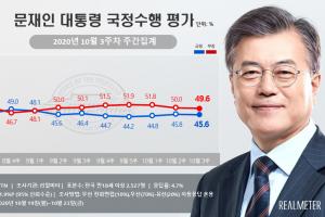 文 지지율 45.6%, 3주 만에 꺾였다… '김봉현 서한'에 민주는 반…