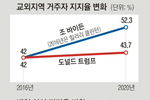 힐러리 '오답노트' 효과… 바이든, 텃밭 올인