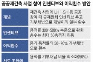 """""""공공재건축 기부채납 최소화"""" 당근 내민 정부… 은마·잠실주공…"""