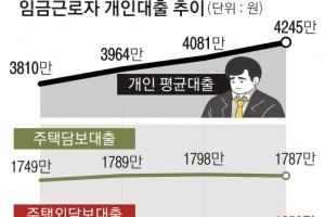 작년 직장인 빚 4245만원… 신용·주택외담보대출 '껑충'