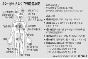 코로나19 연관 소아다기관염증 국내 3번째 환자 발생