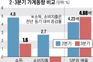 """불붙는 3차 재난지원금… """"포퓰리즘 아닌 적시·적소 선별지급을""""…"""