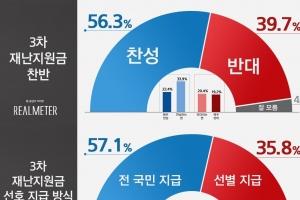 '3차 재난지원금' 찬성 56.3% vs 반대 39.7%…與지지층이 더 원해…