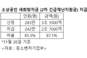 """소상공인 새희망자금 미지급율 14.5%…""""3차땐 기준 간소화해야"""""""