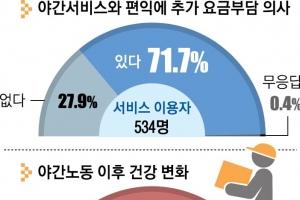 """야간서비스 이용 72%  """"추가 요금 부담할 수도"""""""