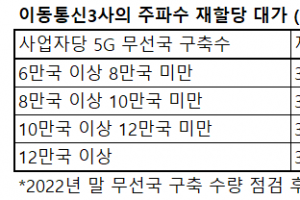 """주파수 재할당 대가 '3조 1700억 이상' 확정…이통3사 """"산정식 …"""