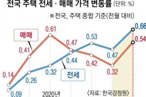 11월 전셋값 7년 만에 최대폭 상승… 내년도 '전세 보릿고개'