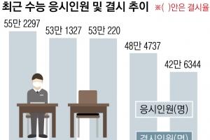 결시율 13%, 졸업생 응시율 27% 최고… 상위 등급 학생 줄어들 듯
