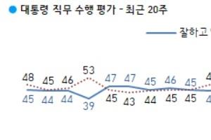 문 대통령 국정지지율 39%…조국 사태 때로 돌아갔다